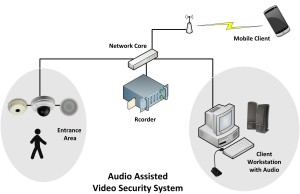 Audio Assisted Video Security